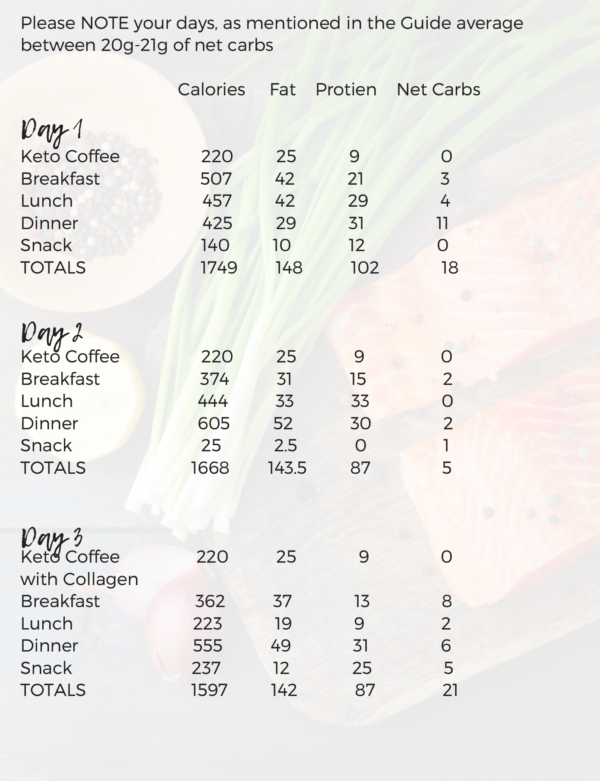 photo is 7 day keto jumpstart program macros by day
